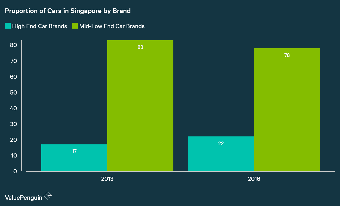 comparing proportion of cars in Singapore by High End Car Makers vs Mass Market Car Makers