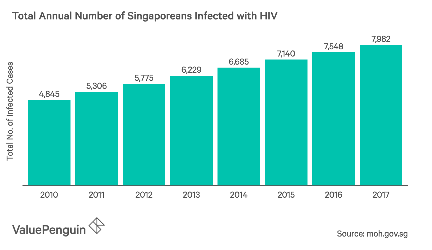 This graph shows the total number of people infected with HIV per year in Singapore