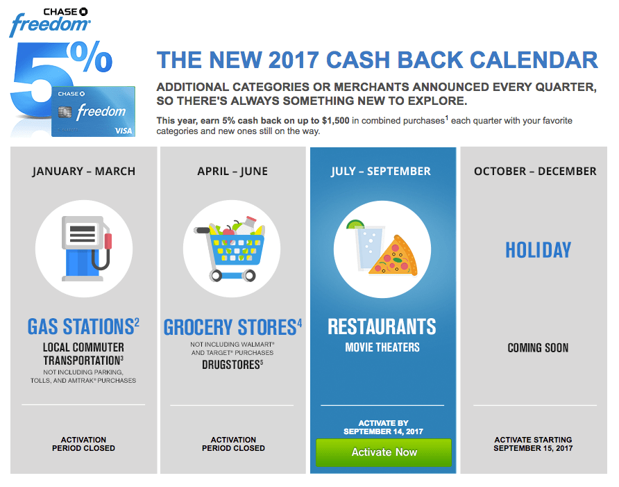 Chase Cash Back Calendar: What Purchases Qualify and What To