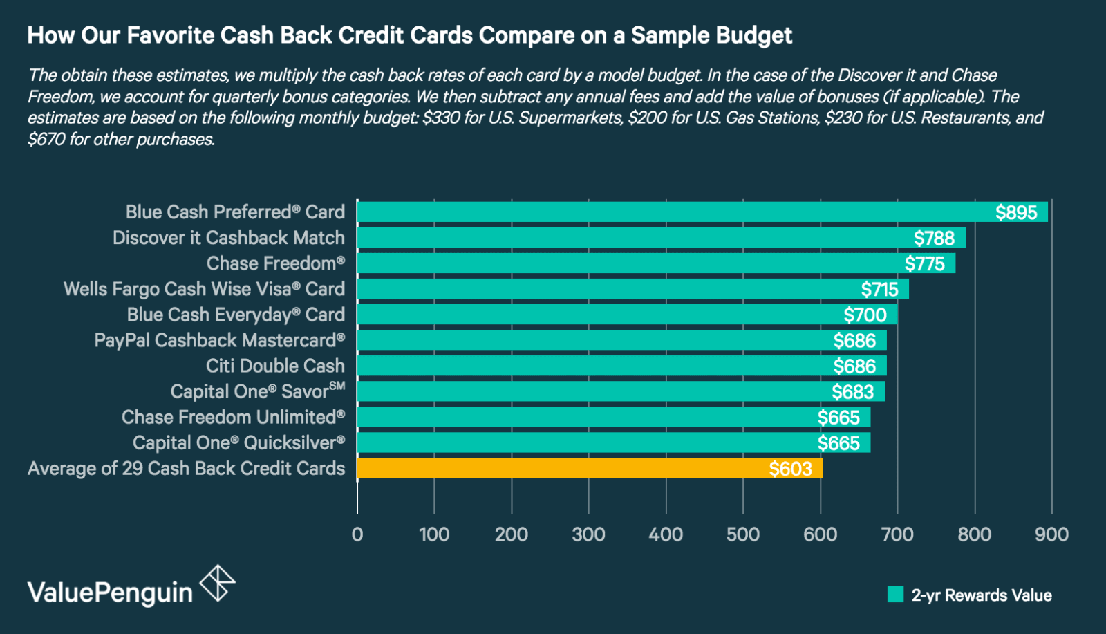 Best cash back credit cards of 2018 a graph showing the estimated cash back rewards for the top 8 credit cards from our magicingreecefo Gallery