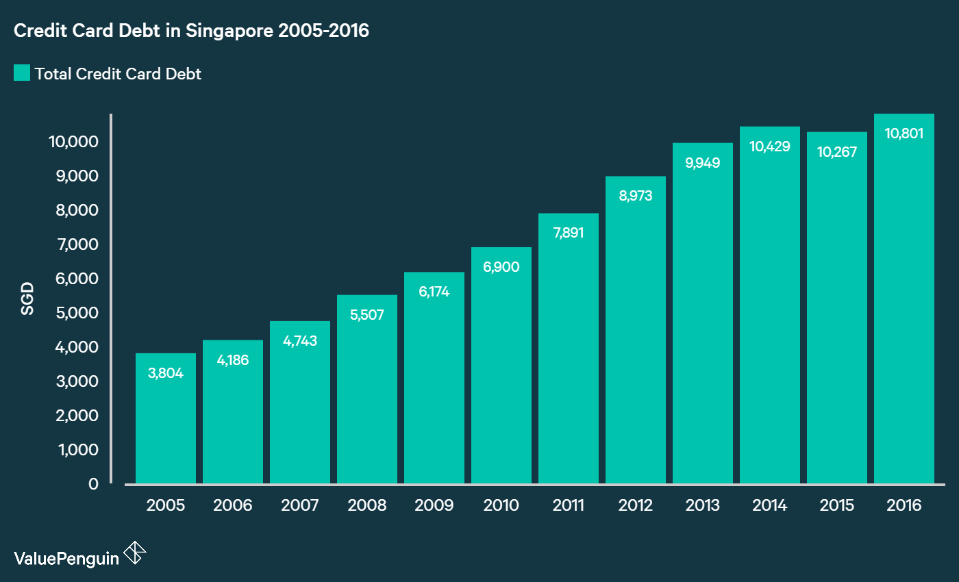Growth of outstanding credit card debt in Singapore from 2005 to 2016