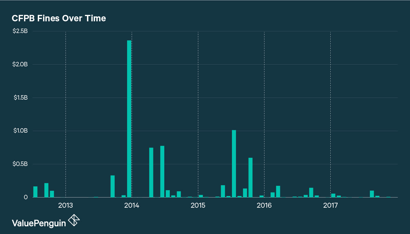 A graph showing how much the CFPB has issued in fines, over its existence.