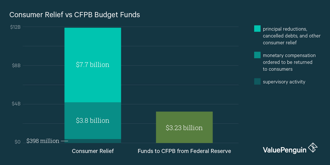Consumer Relief vs CFPB Budget Funds