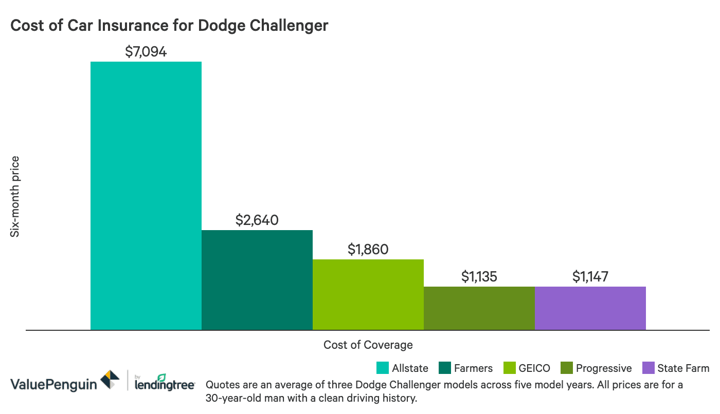 How Much Does Dodge Challenger Insurance Cost Which Insurer Is