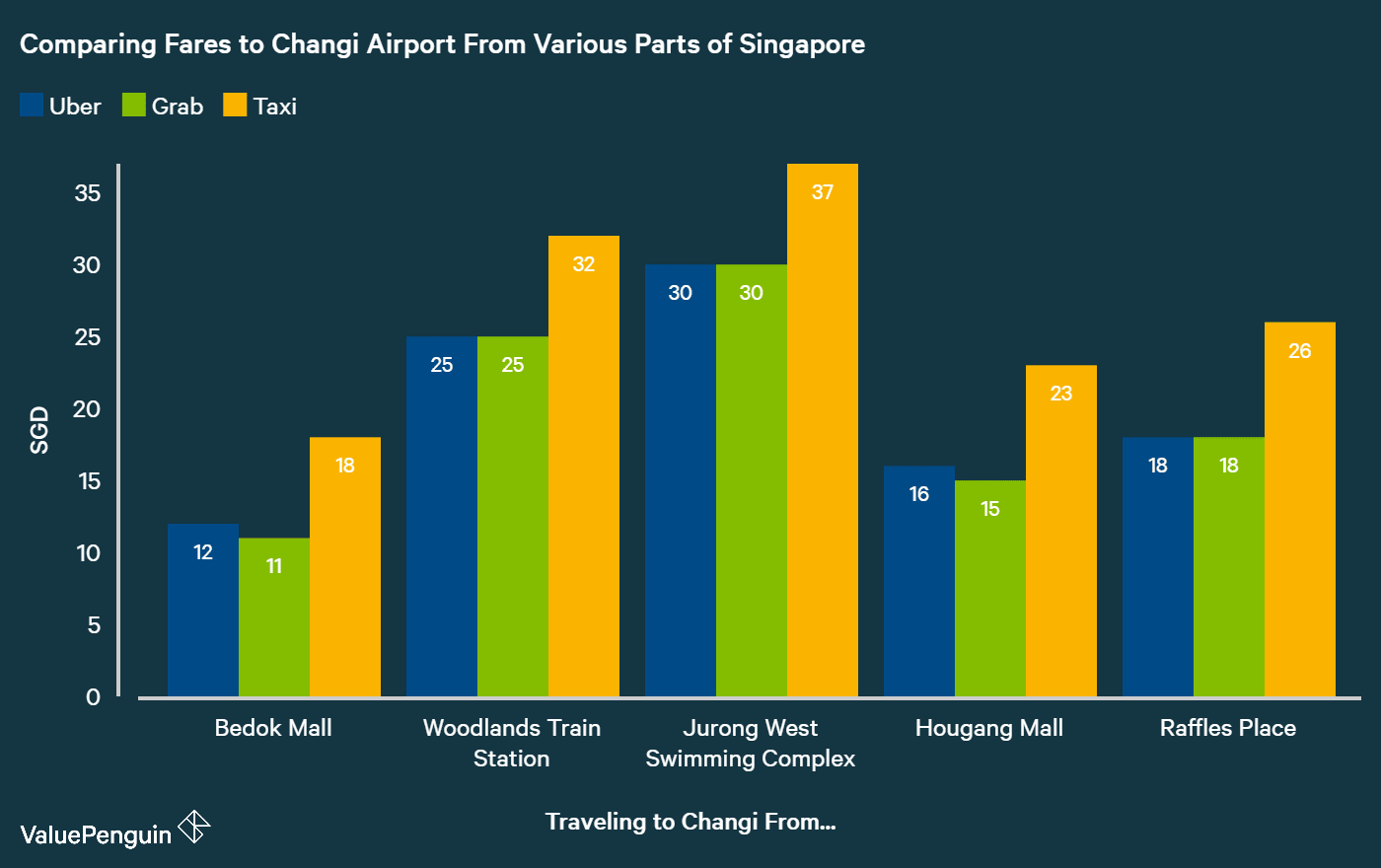 comparing taxi fares to changi airport from various parts of Singapore to fares of Uber and Grab rides