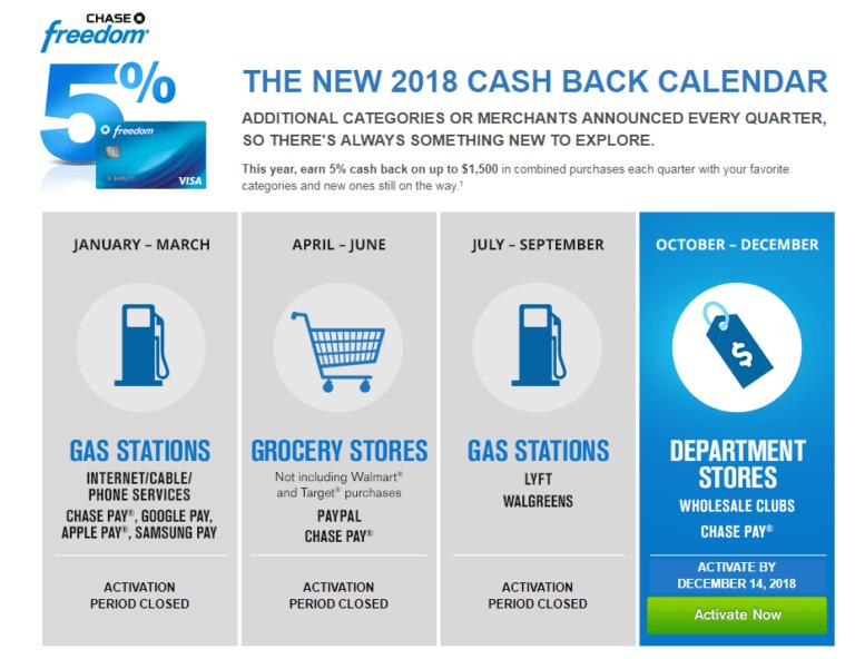 The rotating category calendar for 2018