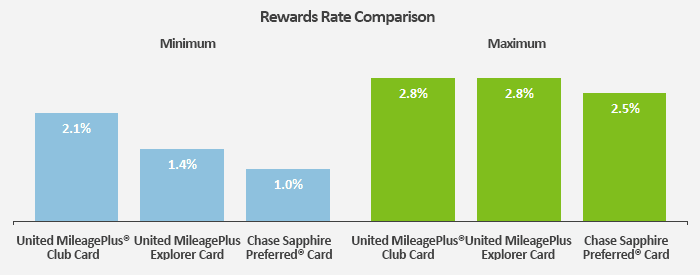 This bar graph compares the range of rewards rates that consumers can earn with the United MileagePlus® Club Card to two other competitor cards.