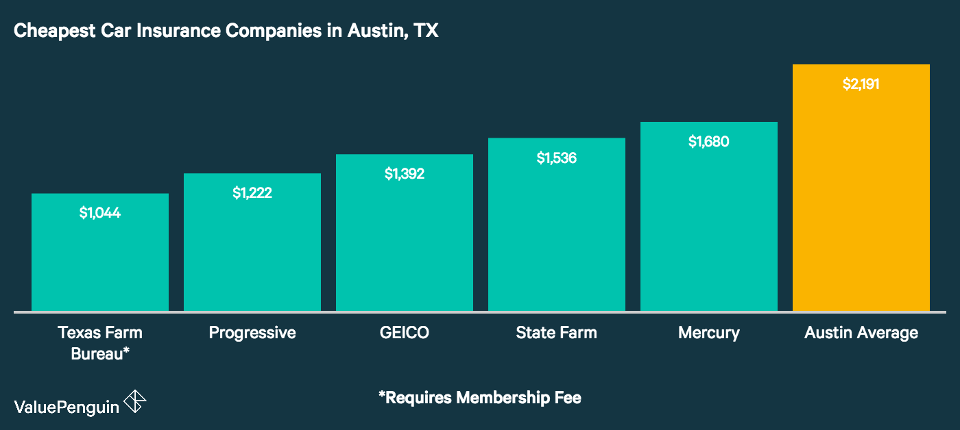 This graph shows the five best car insurance rates for our 30 year old driver in Austin, Texas