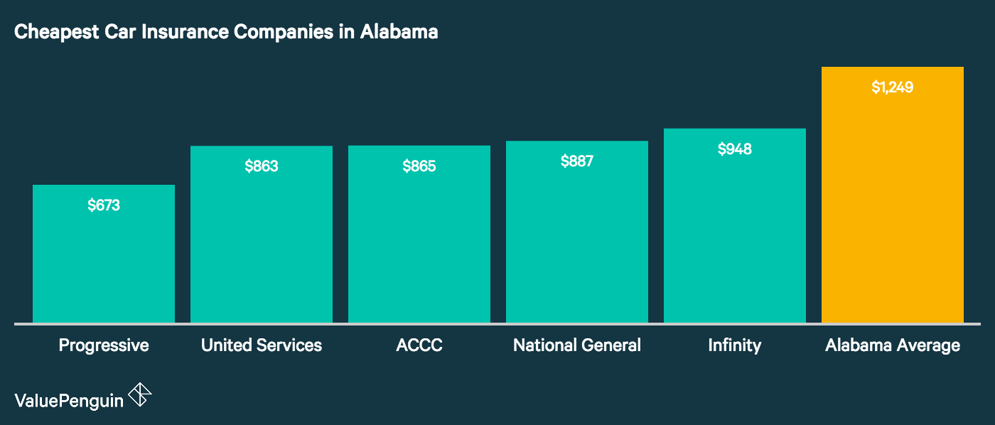 This graph shows which five companies in Alabama had the most affordable rates in our study