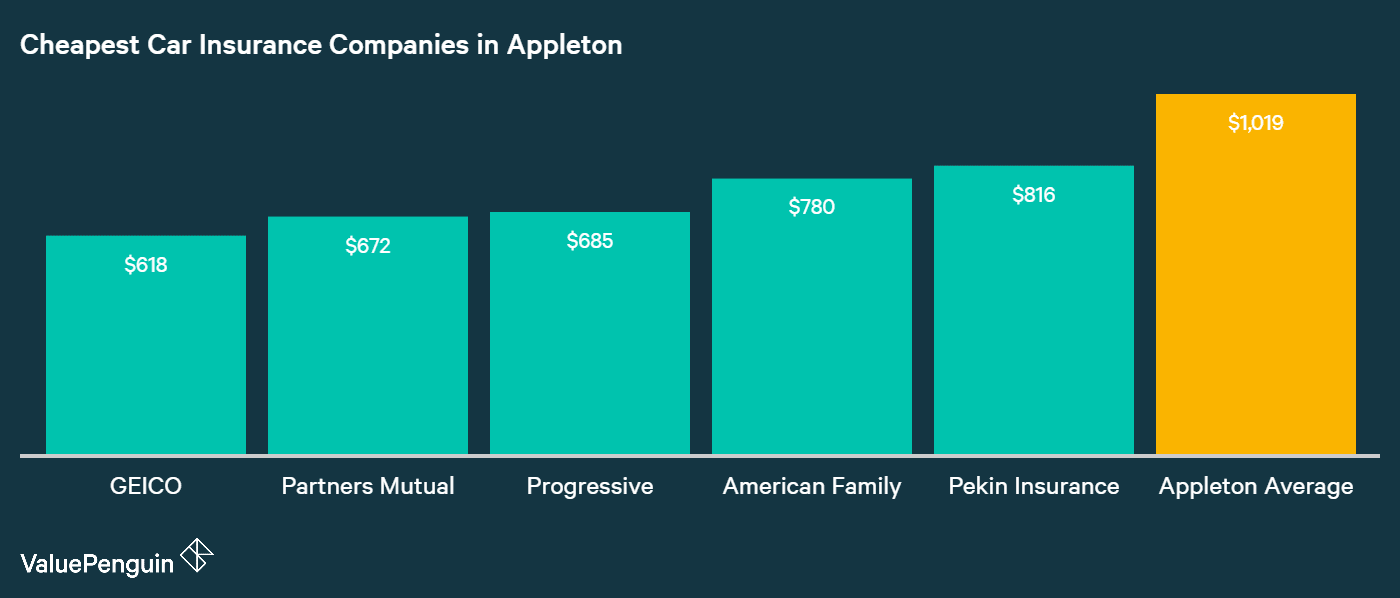 This chart shows the five companies in Appleton, WI with the lowest average annual premiums for car insurance
