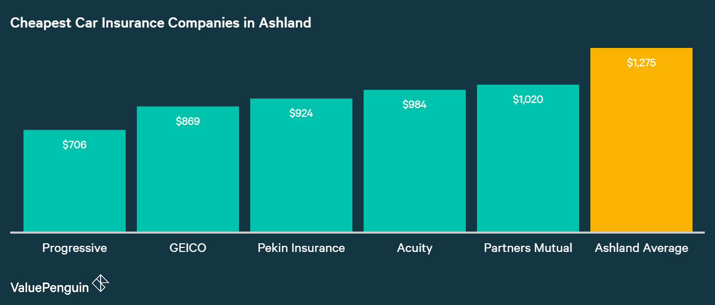 This chart shows which companies in Ashland, WI have the best and lowest rates for auto insurance