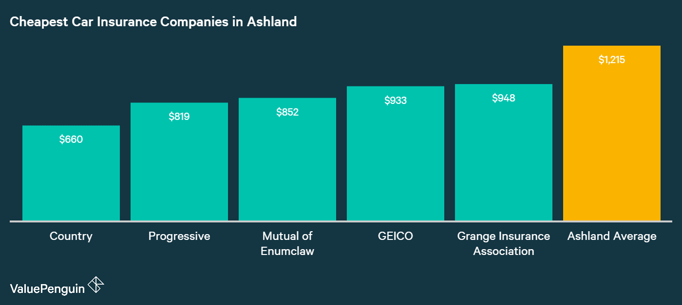 This graph shows which companies in Ashland had the cheapest annual premiums for our driver and his Toyota Camry