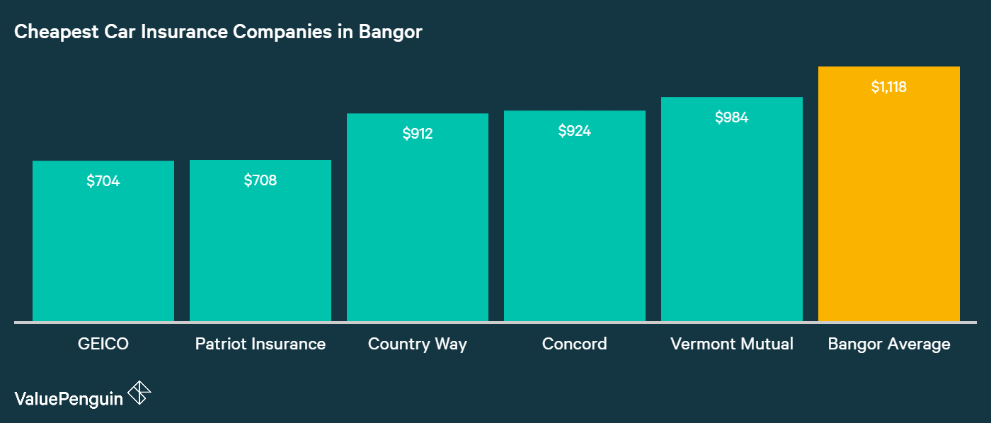 GEICO, Patriot, Country Way, Concord and Vermont Mutual rank as the five companies with the best car insurance rates in Bangor, as this graph shows.