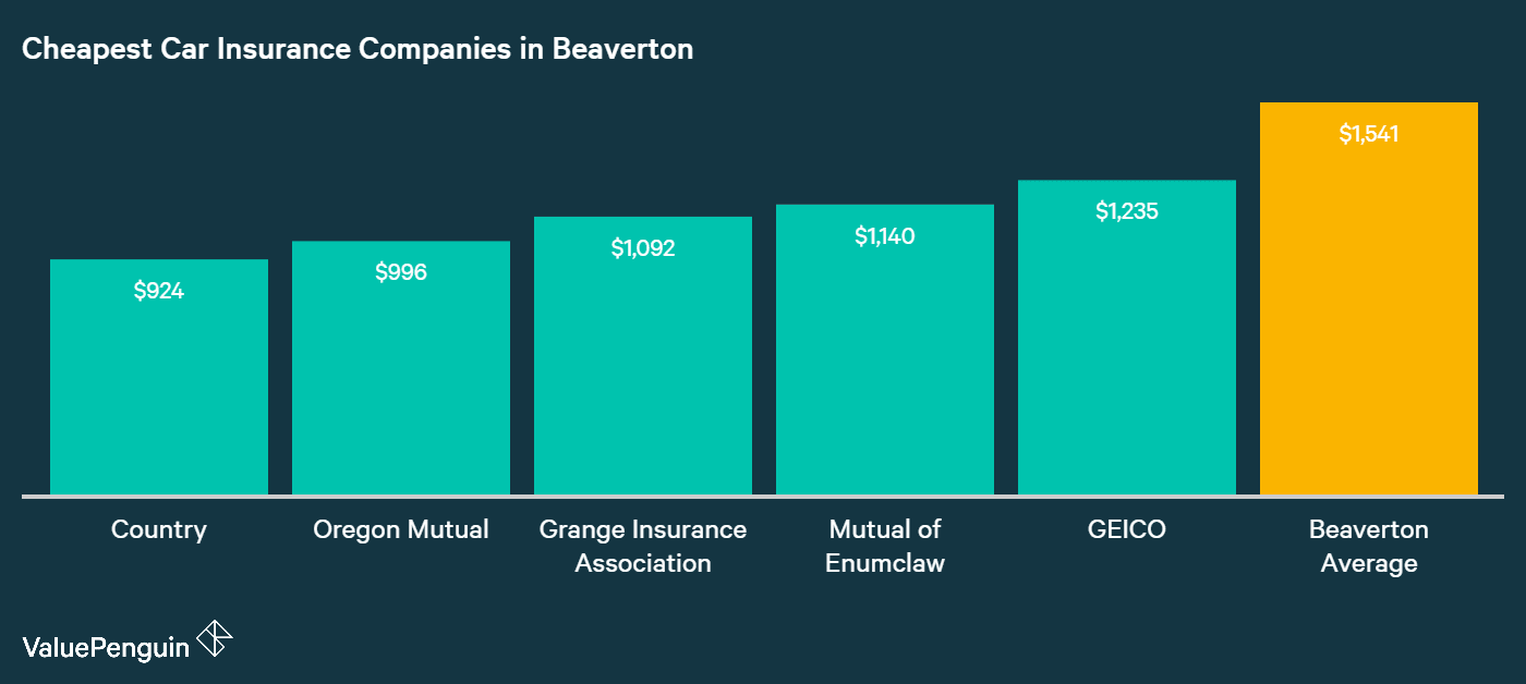 This graph shows the names and average annual premiums for the five companies in Beaverton that had the best car insurance rates.