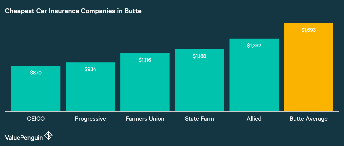 This graph displays the five best quotes and the companies that our driver living in Butte found for his car.