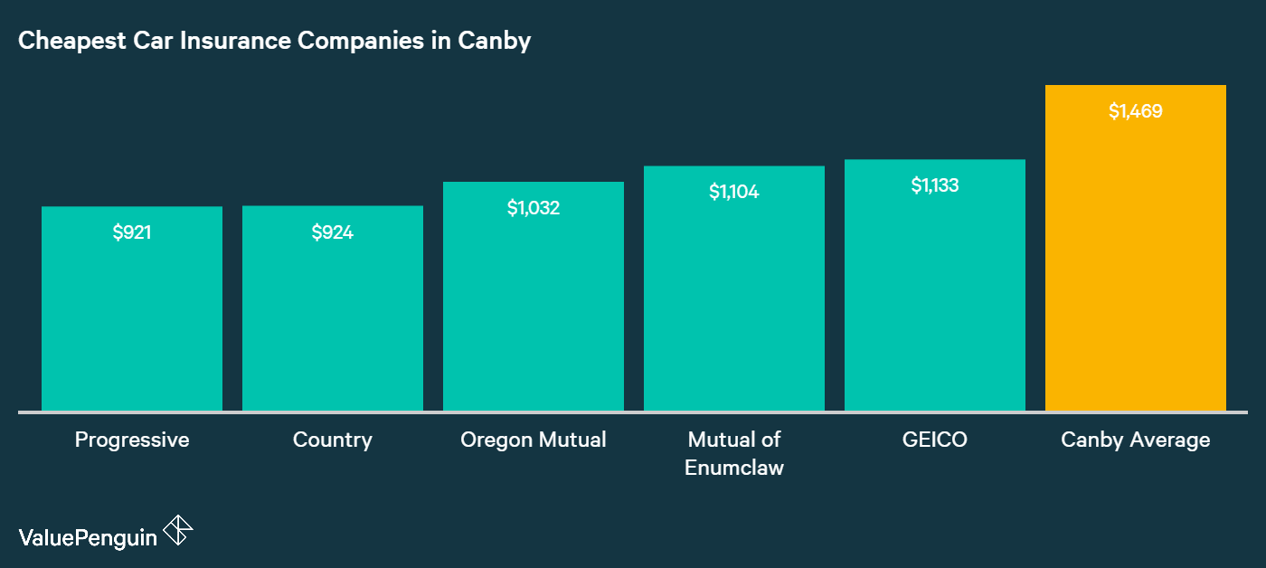 This graph shows which companies had the greatest savings for our driver's car insurance, when compared to the Canby average