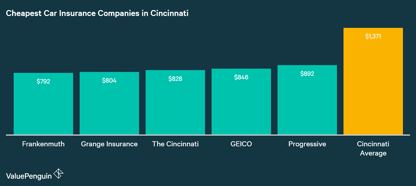 This graph displays the five carriers that ranked with the lowest insurance quotes for our drivers based on our analysis' vehicles in Cincinnati, OH