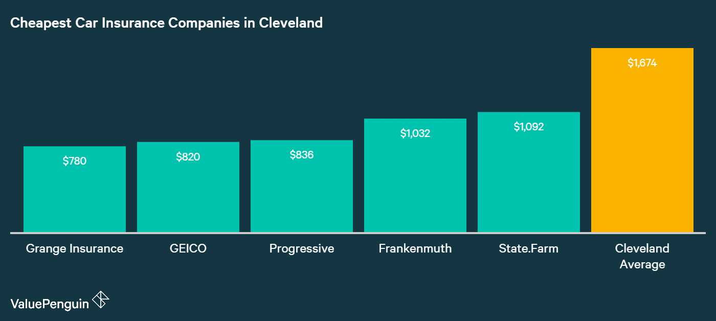In this chart, we present the five companies with the best auto insurance rates in Cleveland, OH.