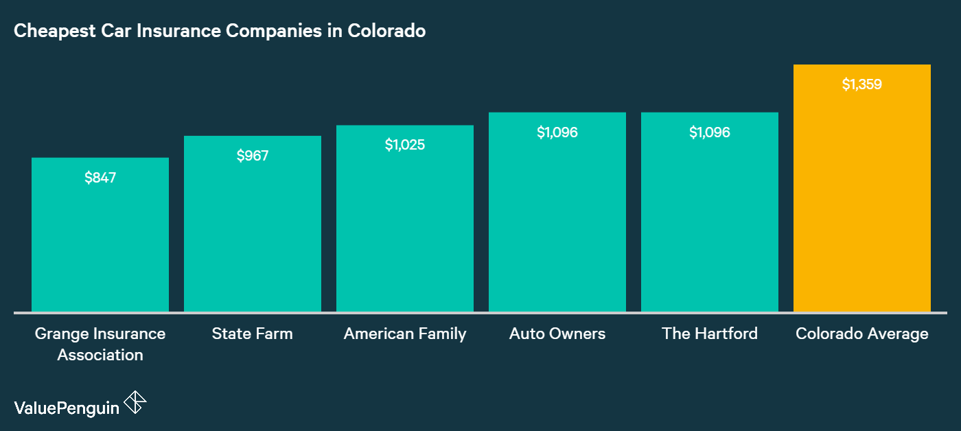 This graph identifies the five companies in Colorado with the lowest average annual car insurance premiums.