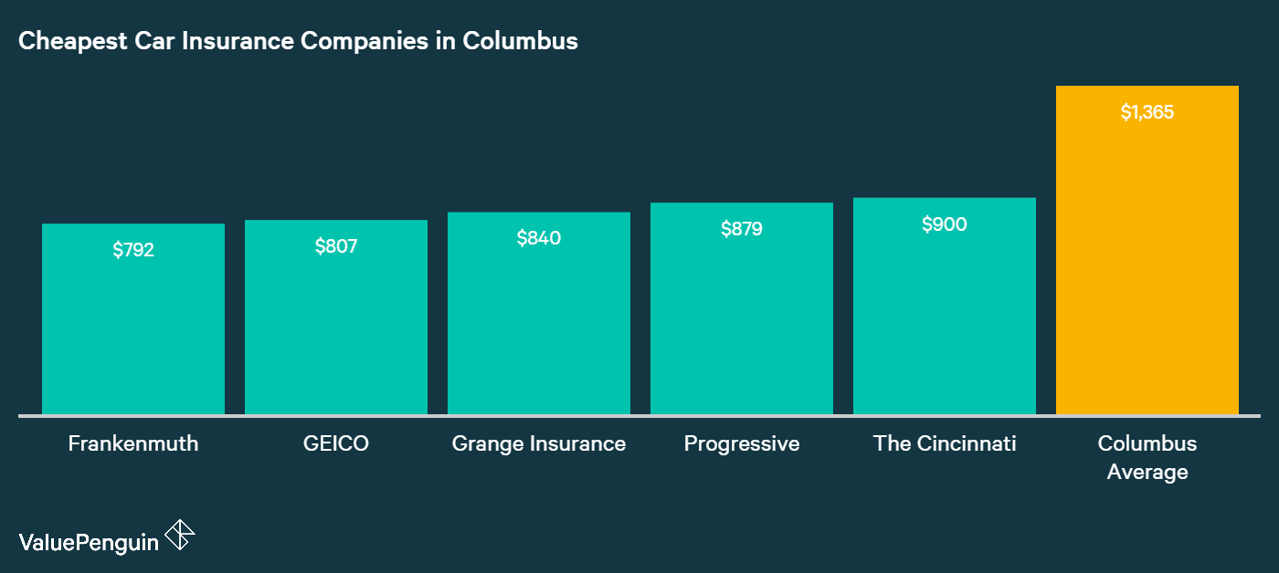 This graph shows which companies have the cheapest car insurance rates in Columbus, OH, and compares them to the city mean