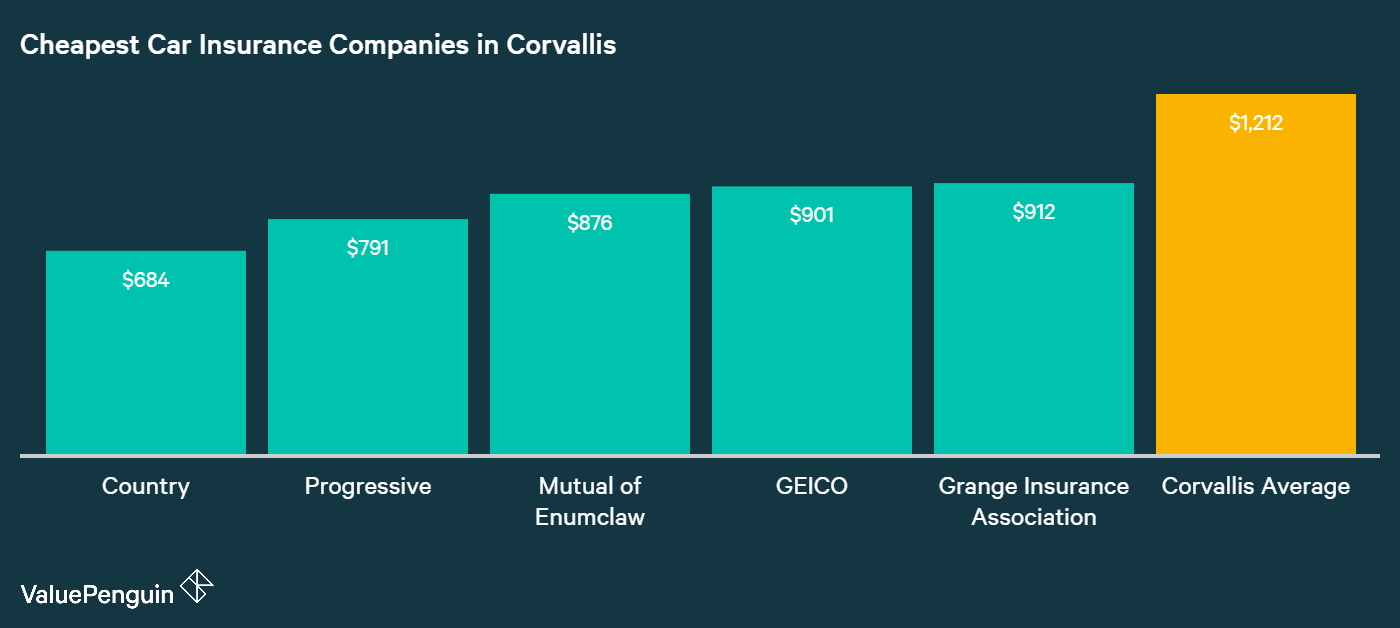 This graph shows Corvallis drivers where to find the best rates for auto insurance, and shows their savings versus the city mean.