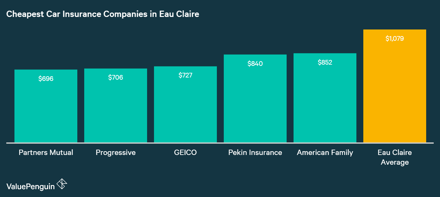 This graph shows the rates and names of the five cheapest auto insurance companies in Eau Claire