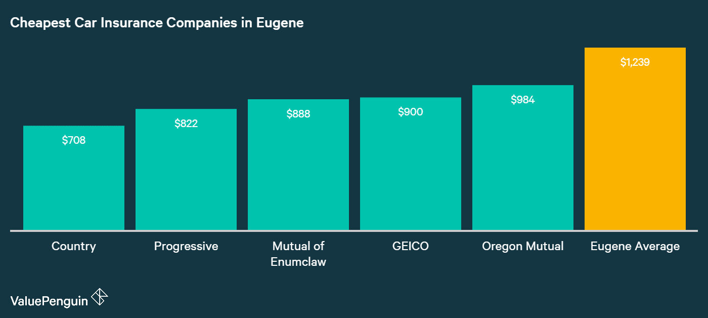 This column graph identifies the companies and average annual premiums of the companies with the five most affordable quotes for car insurance for our sample driver living in Eugene.