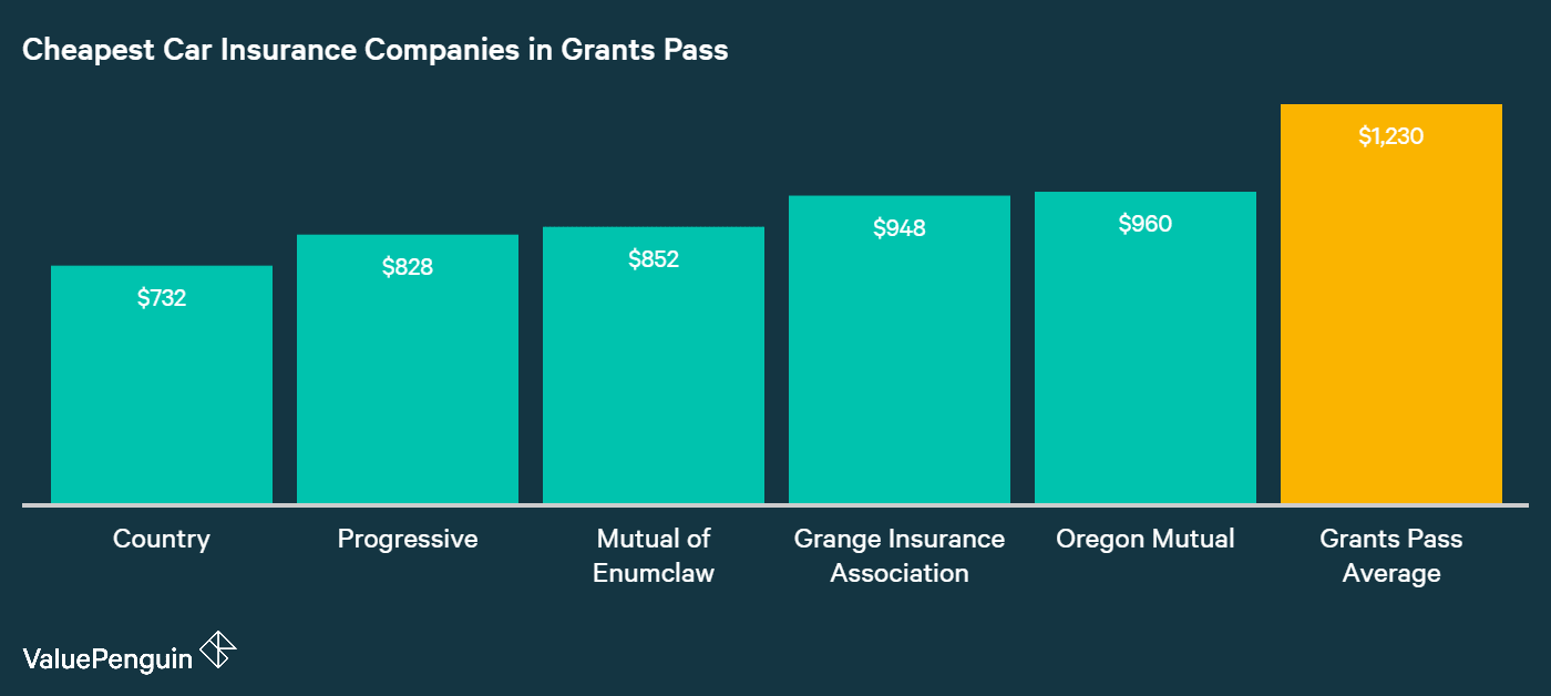 This chart ranks the companies in Grants Pass with the five cheapest quotes for auto insurance based on our two male drivers