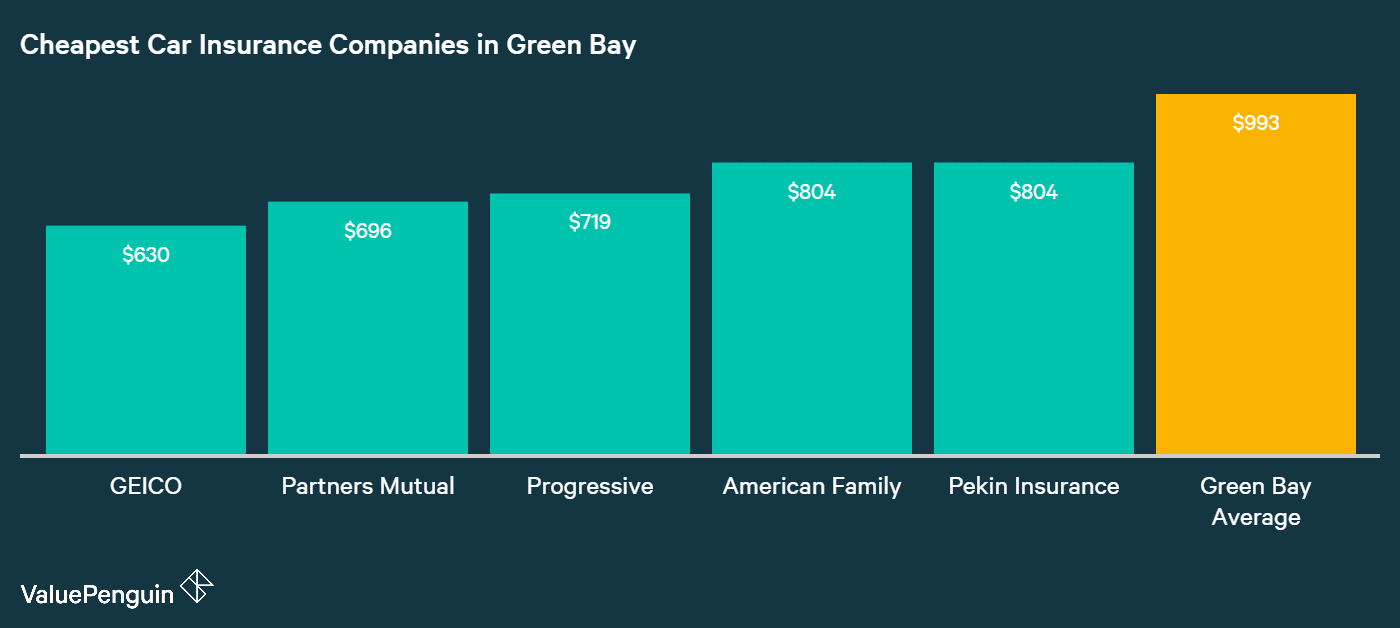 This chart shows the five companies in Green Bay with the most affordable car insurance rates