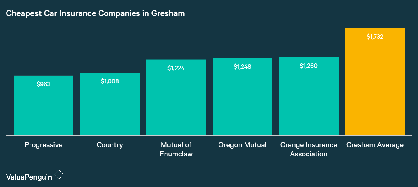 This graph shows Gresham drivers the five companies they can find low car insurance rates at, and compares them to the Gresham average