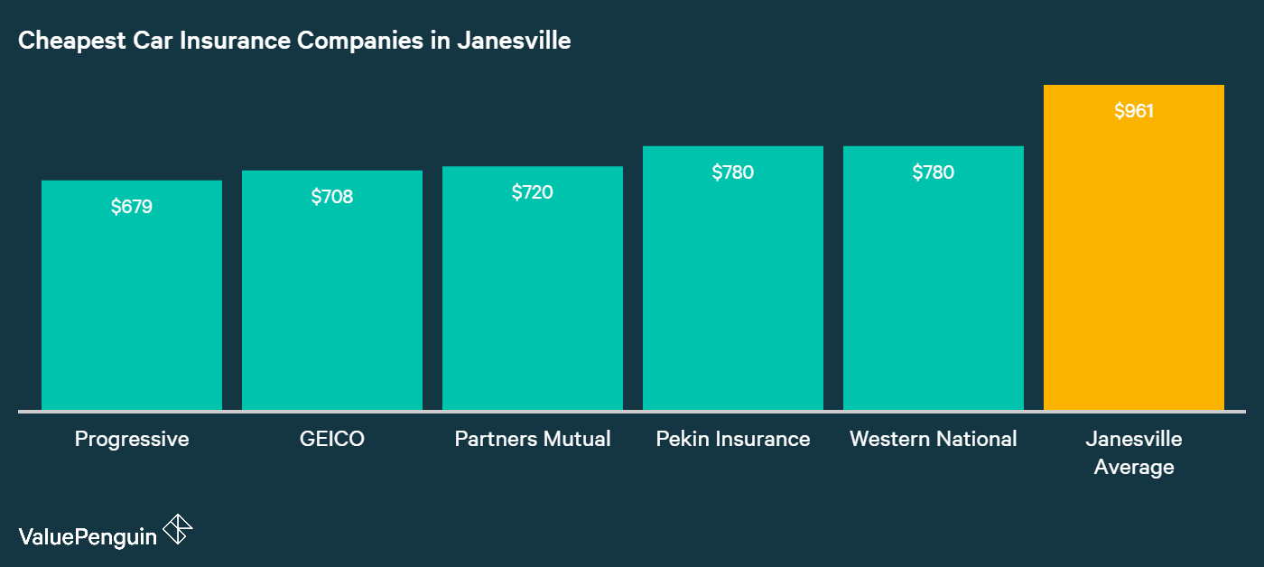 This graph ranks car insurance companies in Janesville based on who has the best rates