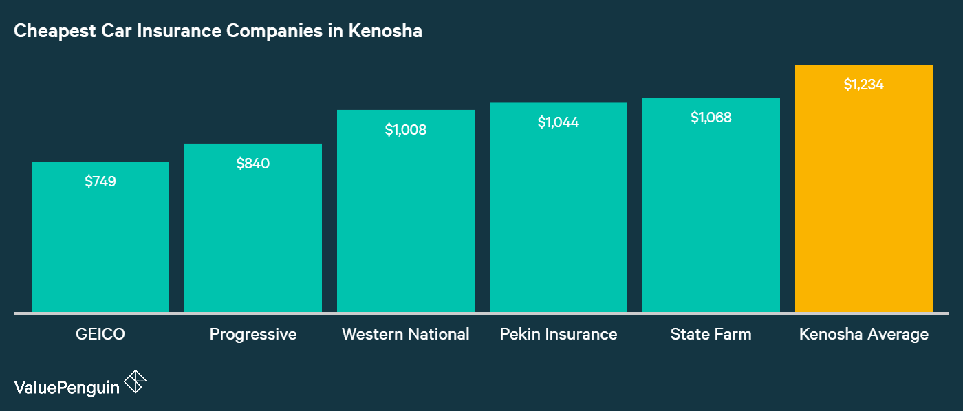 This graph ranks five providers in Kenosha with the cheapest annual premiums for car insurance