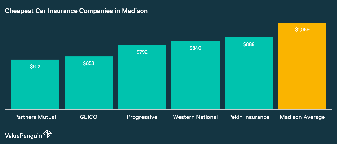This graph shows the companies with the five lowest car insurance rates in Madison