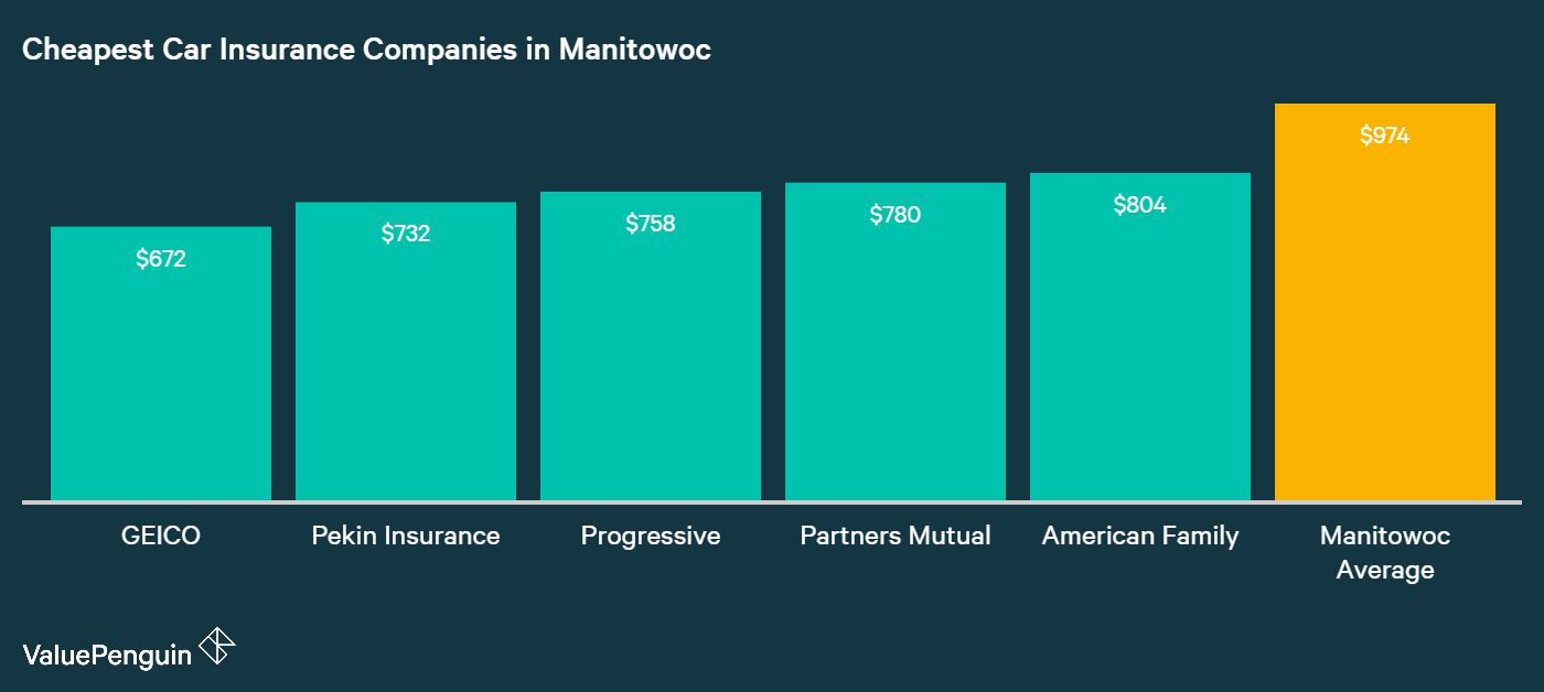 This chart shows the five companies in Manitowoc with the lowest average annual premiums