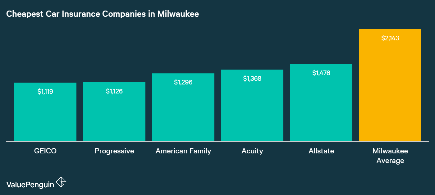 This chart ranks the five companies in Milwaukee with the best car insurance rates