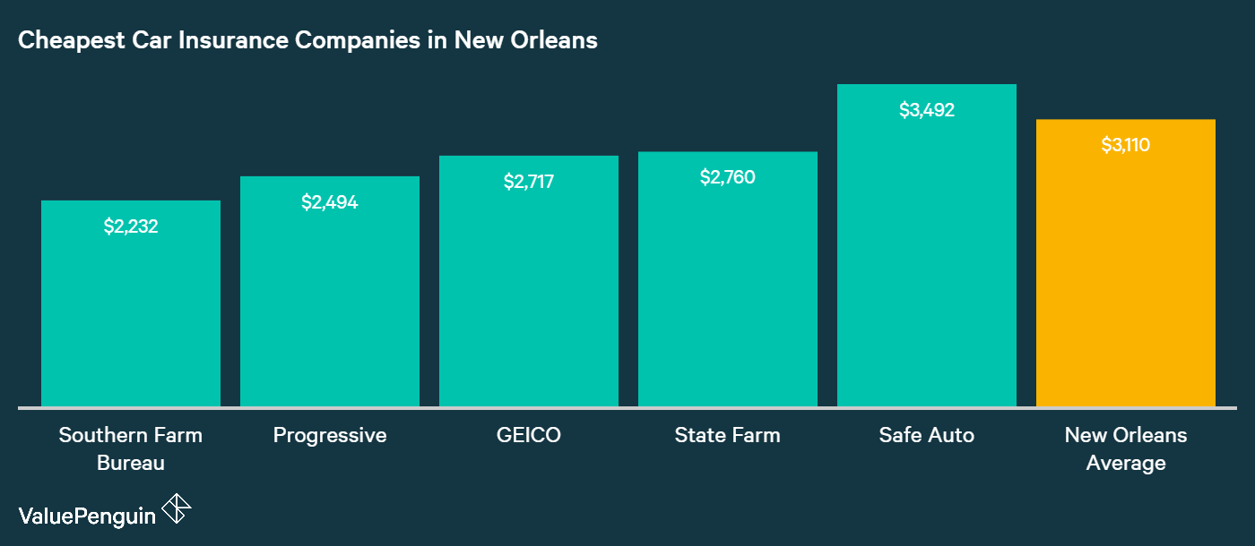 This graph displays the companies in New Orleans with the cheapest rates for auto insurance; they are: GEICO, Louisiana Farm Bureau, State Farm, and Allstate.