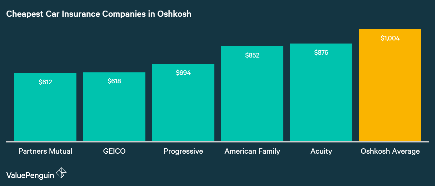 This graph shows the top five companies for car insurance in Oshkosh based on cheap rates