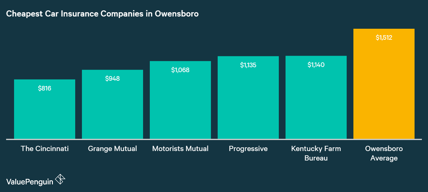 Shown in this graph are the five companies that ranked with the lowest average annual costs for insuring our Owensboro driver's car.