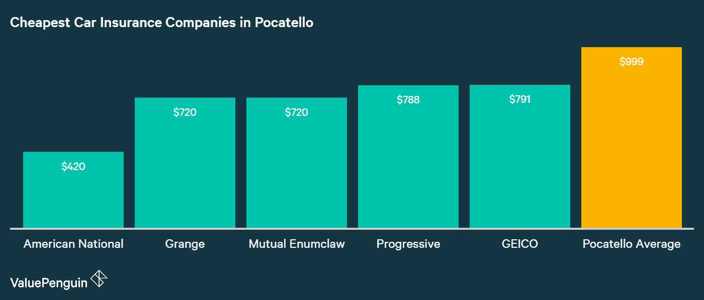 This graph shows the five companies with the five lowest car insurance rates in Pocatello and compares them to the city average.