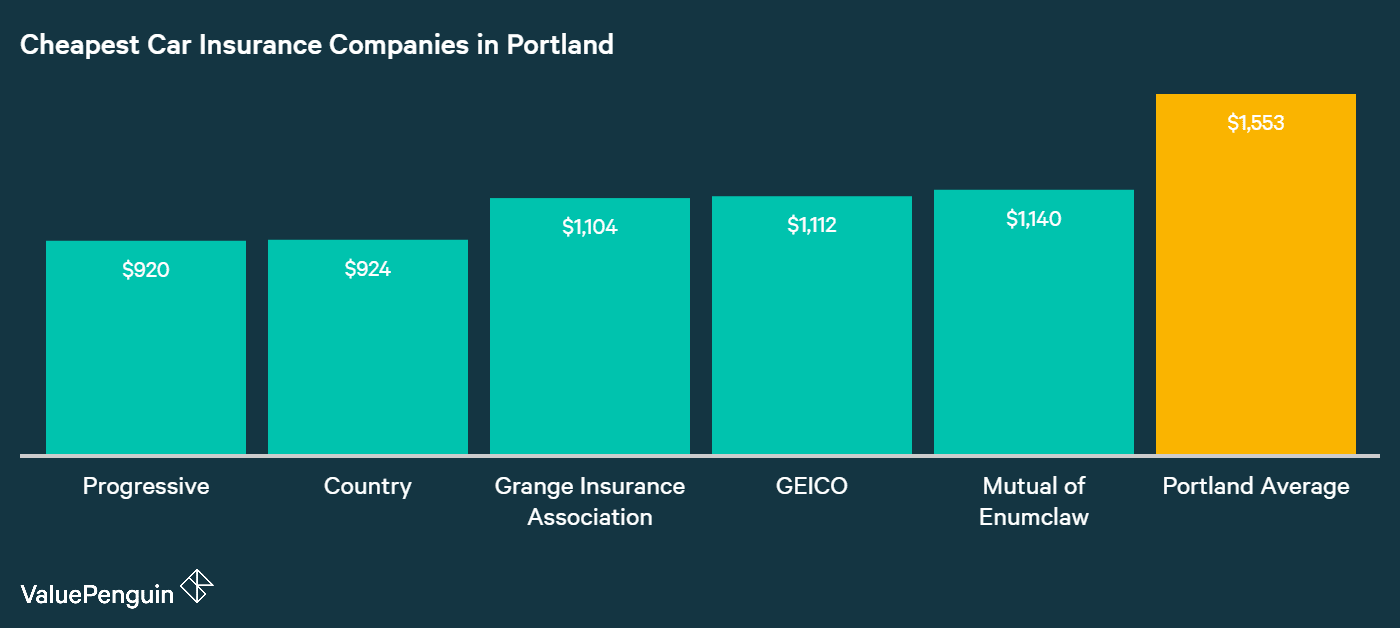 Displayed in this chart are the five companies with the cheapest car insurance rates in Portland out of the 12 companies surveyed.