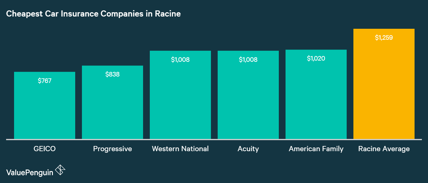 This graph displays the average annual premiums for the five cheapest car insurance providers in Racine, WI
