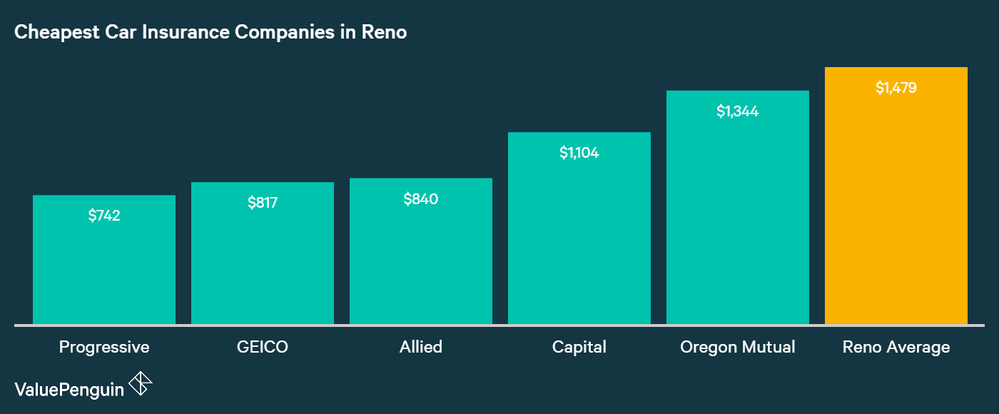 In this graph, we've displayed the five lowest cost auto insurers and their average annual premiums for our Reno driver compared to the Reno mean.