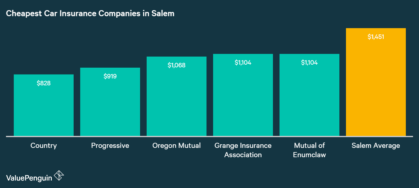 This graph lays out the five companies in Salem with the best quotes for car insurance for our two sample drivers, and compares them to the city average.