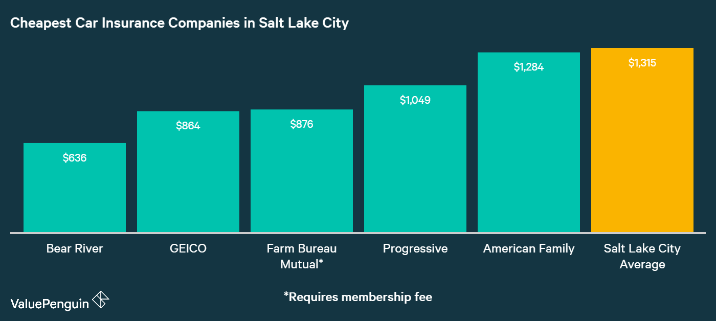 This graph shows which companies in slc had the best rates for auto insurance for our
