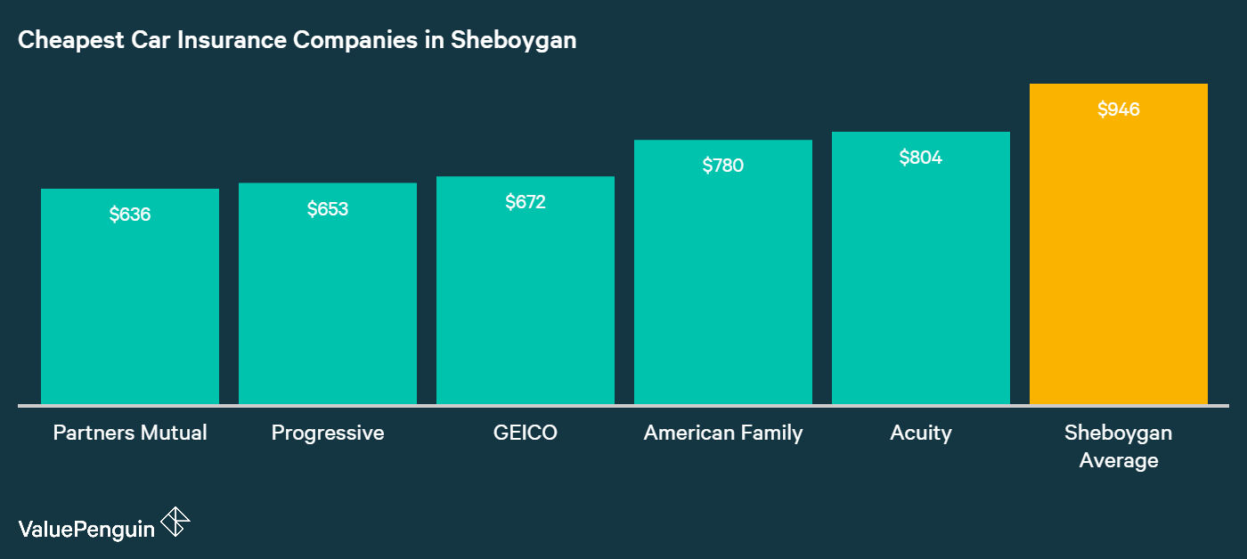 This graph ranks car insurers in Sheboygan by their average annual premiums to see which ones have the lowest rates