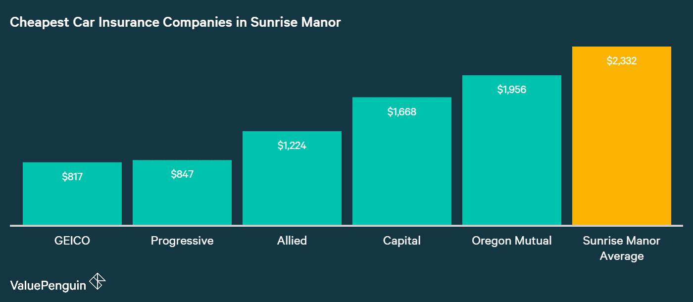 This bar chart identifies the companies with the least expensive car insurance rates in Sunrise Manor: GEICO, Progressive, Allied, Capital, and Oregon Mutual.