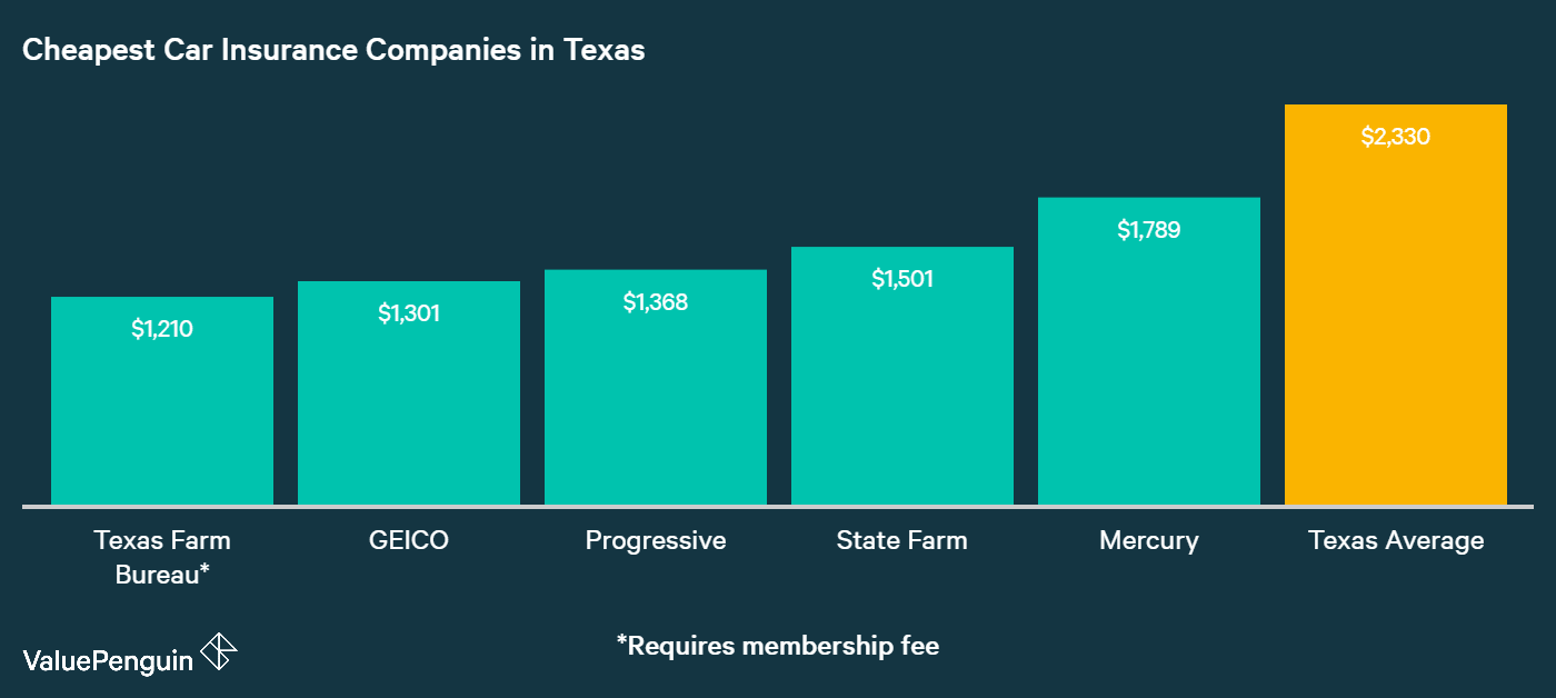This graph identifies and ranks the five companies in Texas with the best rates for insuring our sample drivers' cars