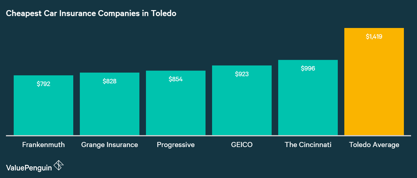 Displayed in this graph are the five companies in Toledo with the most affordable car insurance quotes out of our study of 28 companies.