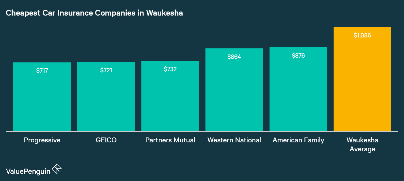 This graph shows the auto insurance companies in Waukesha with the lowest average annual premiums