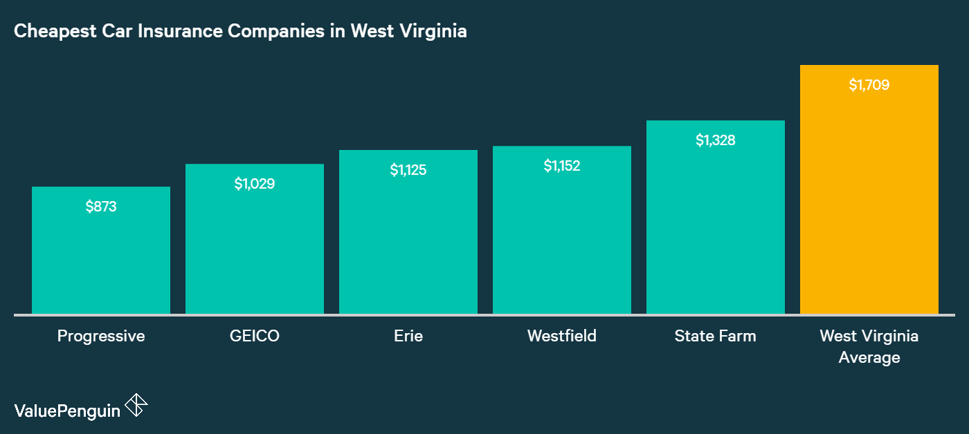 This graph shows which five companies with low-cost car insurance in West Virginia, and compares them to the state mean
